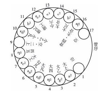 sheng diagram