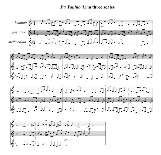 DYL§1 in 3scales