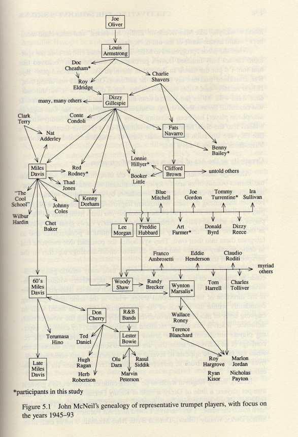 Trumpet chart