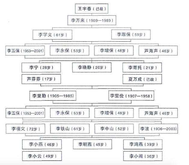 Li tree