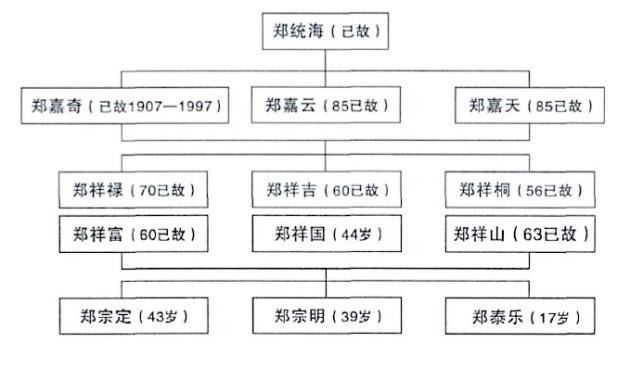 Zheng tree