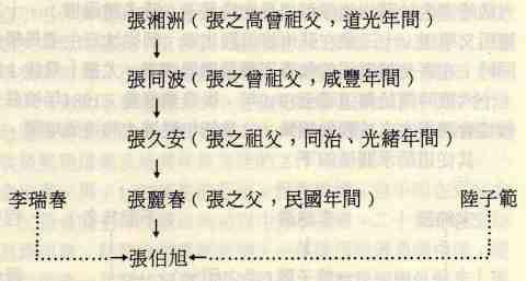 Zhang Boxu