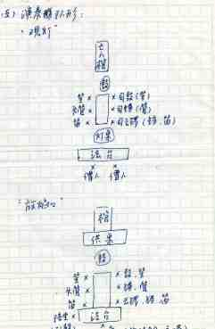 YJF diagrams