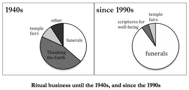 Ritual business